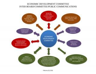 Economic Development Committee Interactive Process